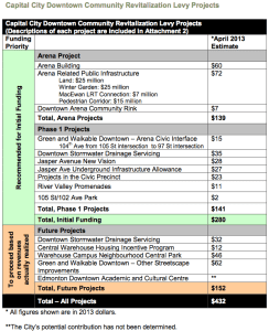 CRL Catalyst Project List